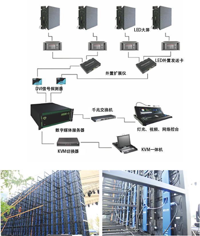 演艺视频系统组成 案例图片
